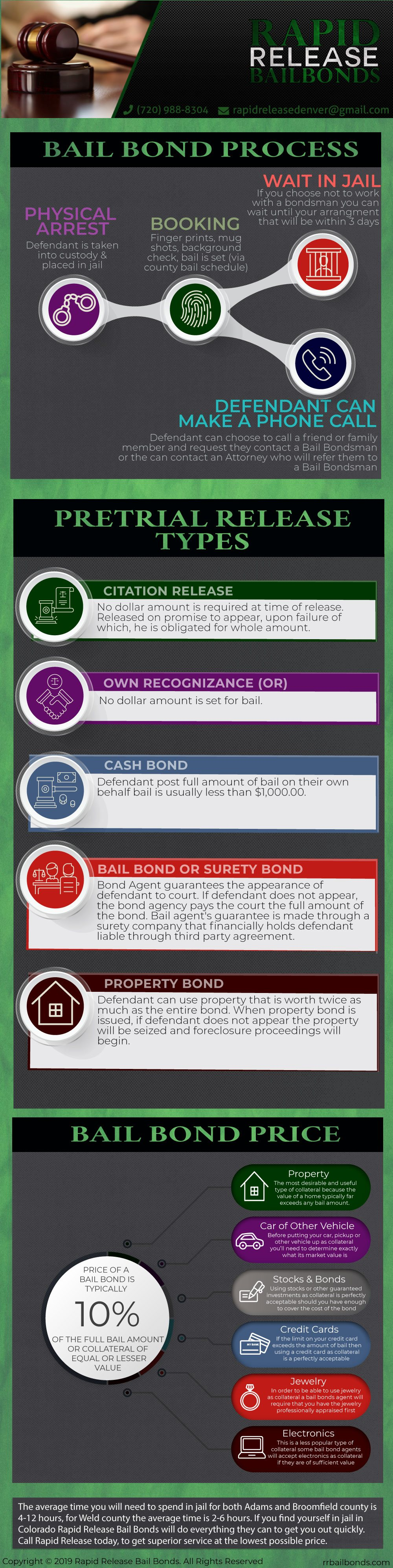 Infographic bail bond process